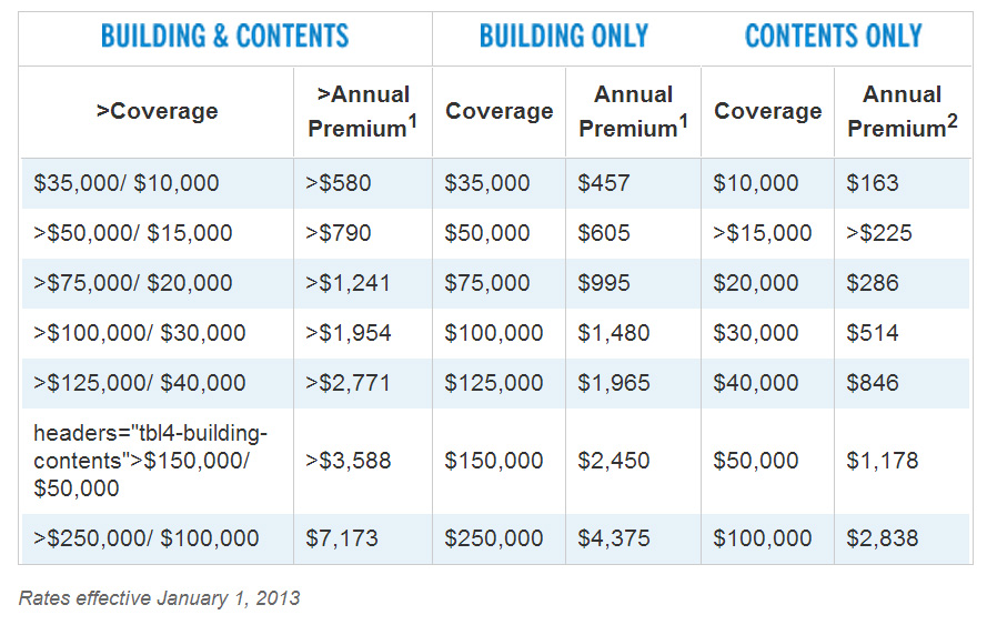 Flood Insurance Quotes Captivating Flood Insurance Quote  44Billionlater