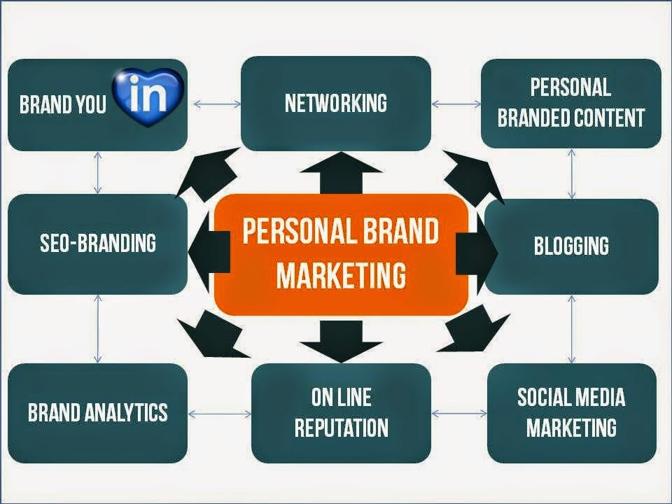 8 pilares del personal and profesional branded marketing