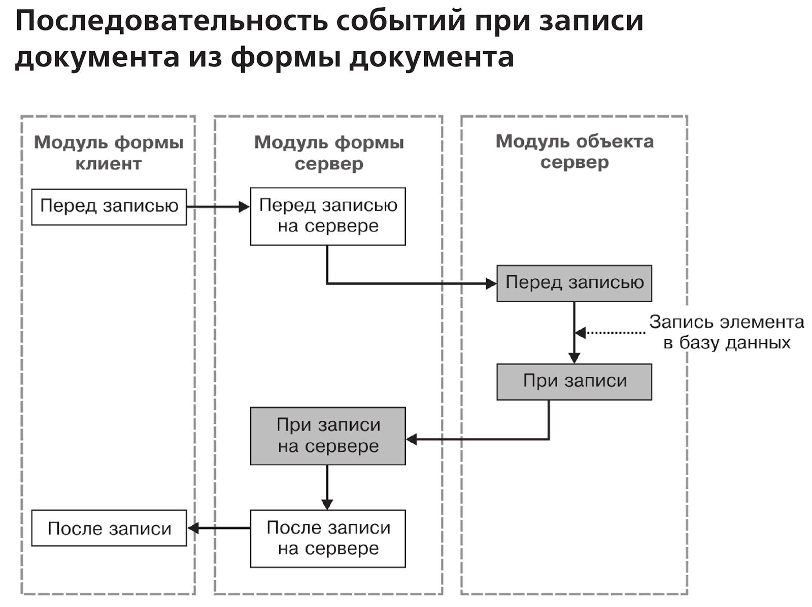 Как пометить на удаление все документы в 1с 8.2