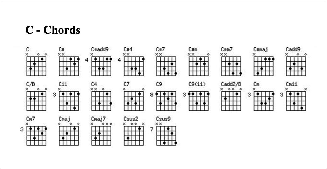 Gambar Kord Kunci Gitar Lengkap Freewaremini