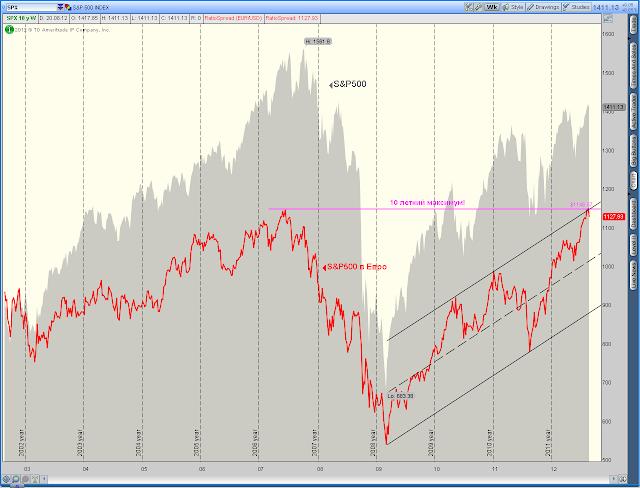 S&P500 на 10 летнем хае. Не верите?