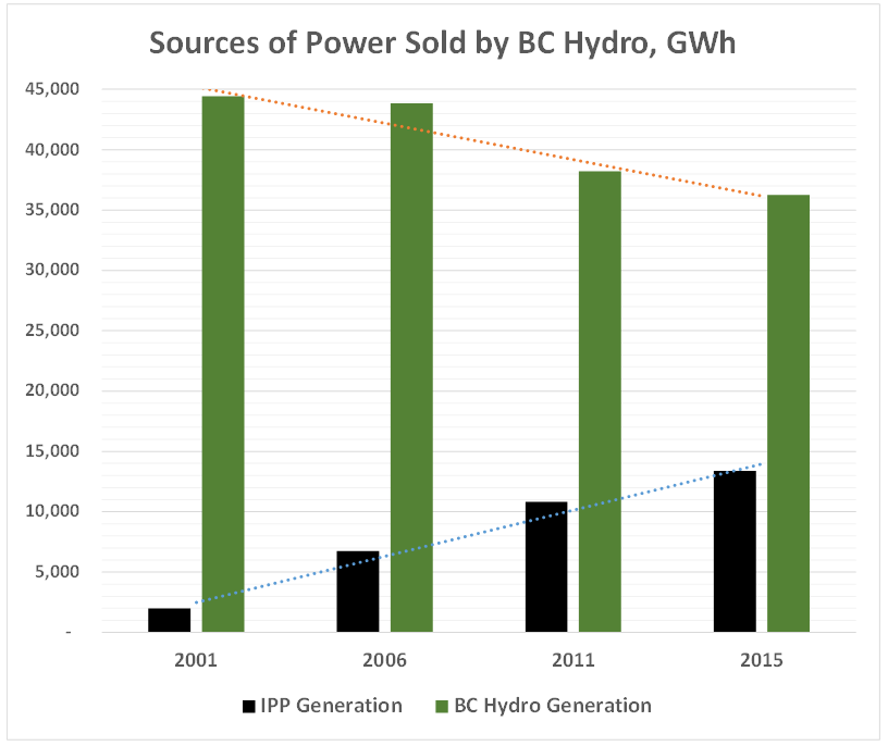 bc hydro new hook up Victoria – bc hydro's recently released second quarter report shows the crown corporation's massive debt and deferral accounts are continuing to grow under ongoing liberal mismanagement, say.