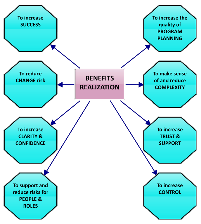 what are the benefits of a comprehensive control program Benefits managers administer a company's employee benefits program, which may  compensation and benefits managers coordinate the work activities of their.
