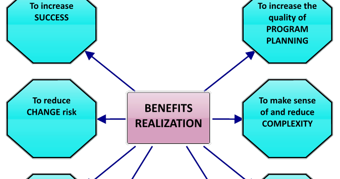 The Achieved Outcome Business Case For Benefits