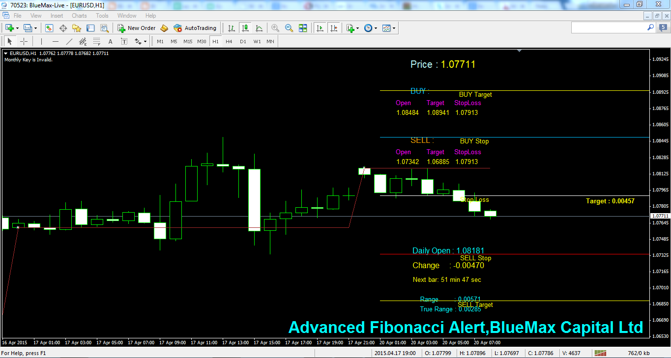 EURUSD Daily articles with advanced Fibonacci alert-source from BlueMax Capital 20/04/2015