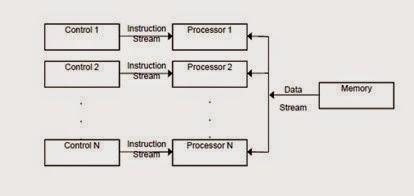 MISD ( Multiple Instruction Stream, Single Data Stream )