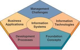 komponen sistem informasi | sistem informasi dbms