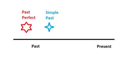 el pasado del pasado, el pasado perfecto o past perfect