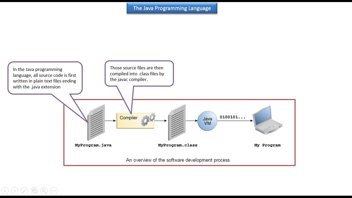 JAVA EE: Java Tutorial : The Java Programming Langauage