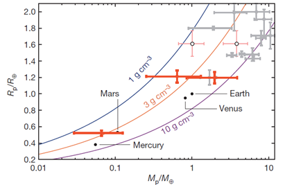 La plus petite exoplanète : record battu