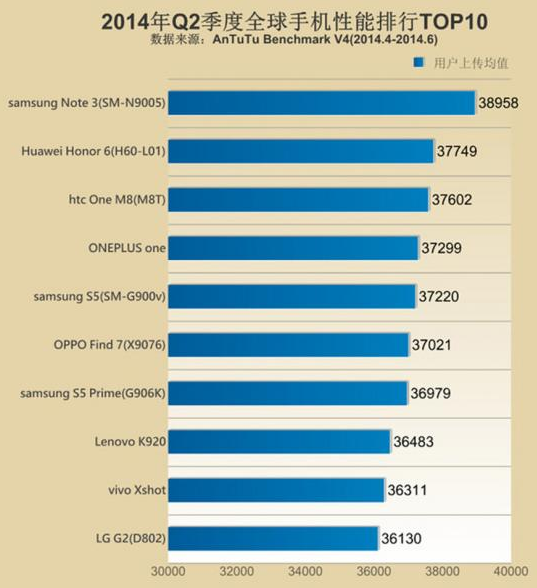 10 Smartphone Tercepat