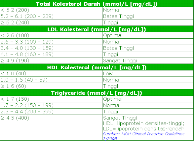 Tabel Klasifikasi Kolesterol