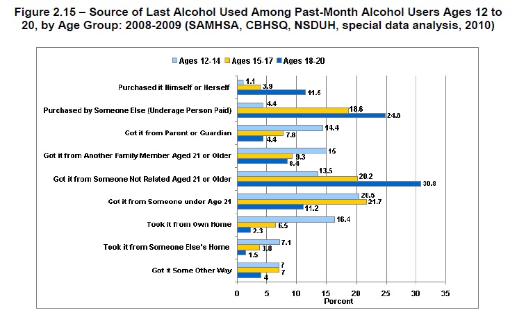 ... Report to Congress on the Prevention and Reduction of Underage Drinking, ...