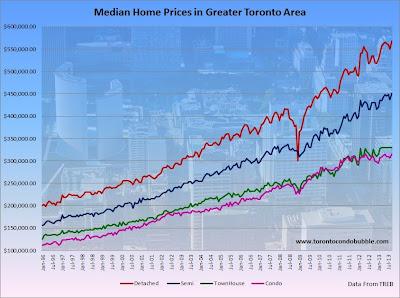 Toronto median average home price condo detached