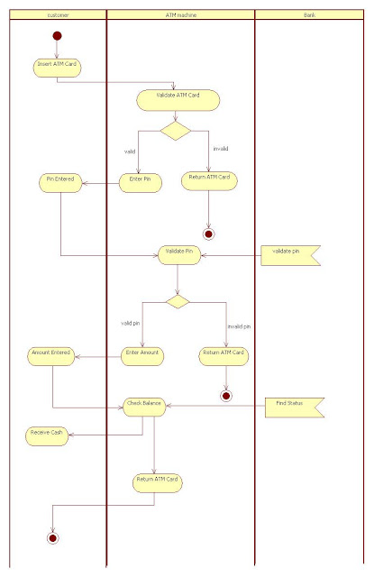 Activity Diagram for ATM Machine