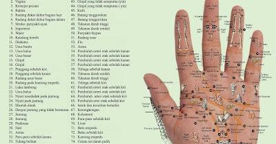 Metode Pujarengkono: Titik Refleksi pada tangan