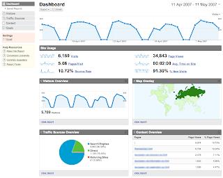 google analytics, você é controlado pelo seu blog?