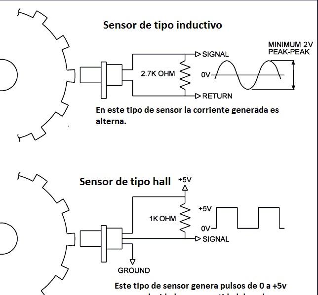 Sensor Del árbol De Levas.Conceptos Basicos