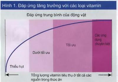 Đáp ứng tăng trưởng với các loại vitamin.
