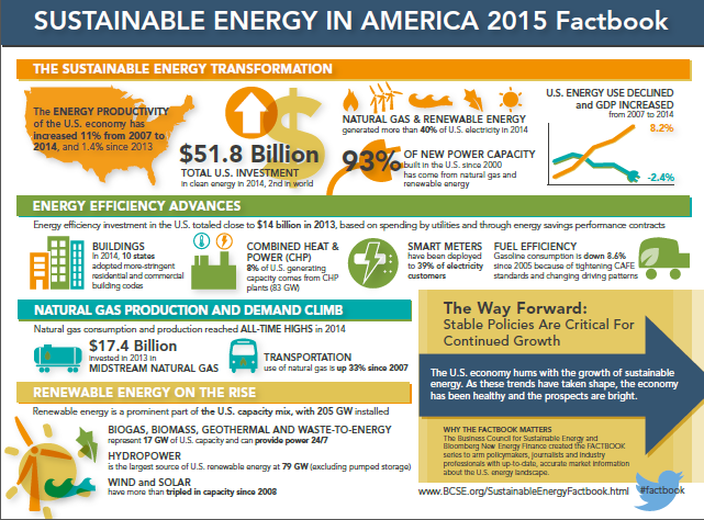 energy sustainability Energy & sustainability page 1 energy & sustainability maryland's natural gas, electricity and nuclear power companies are joined by solar, wind, geothermal.