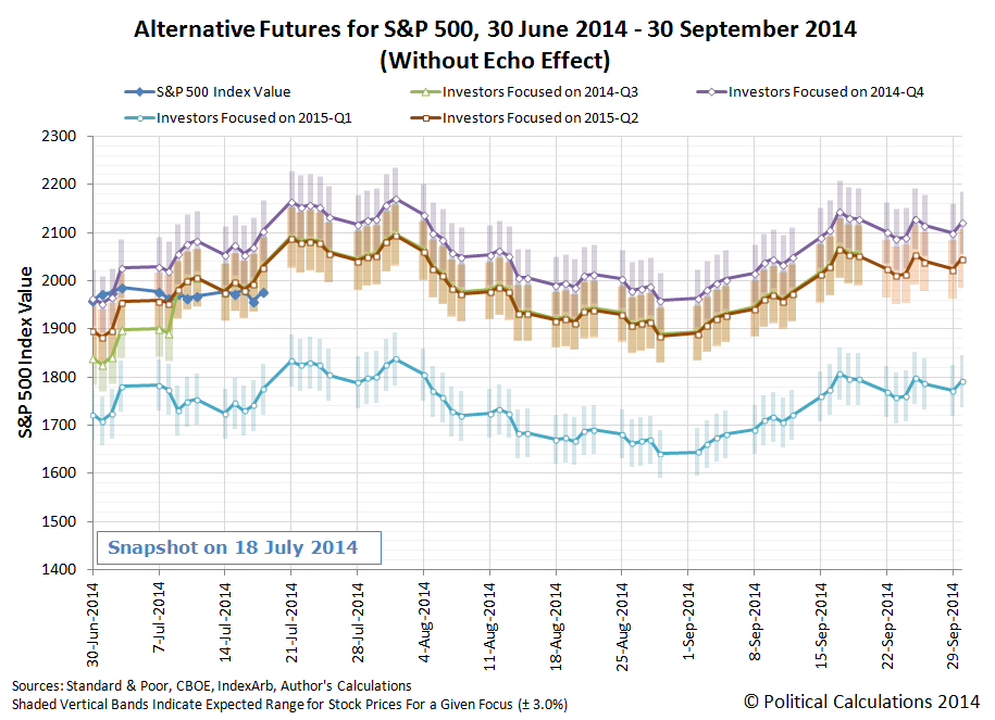 Alternative Futures for S&P 500, 30 June 2014 - 30 September 2014 (Without Echo Effect), Snapshot on 18 July 2014