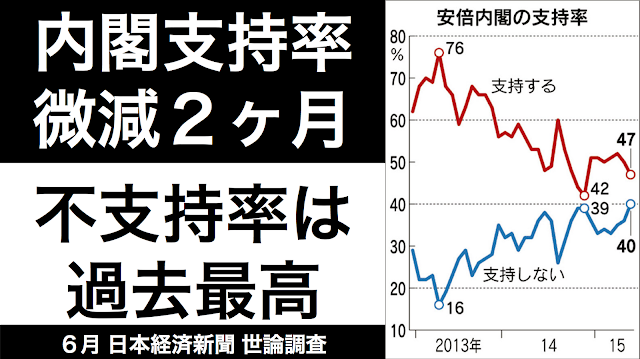 内閣支持率不支持率日本経済新聞6月