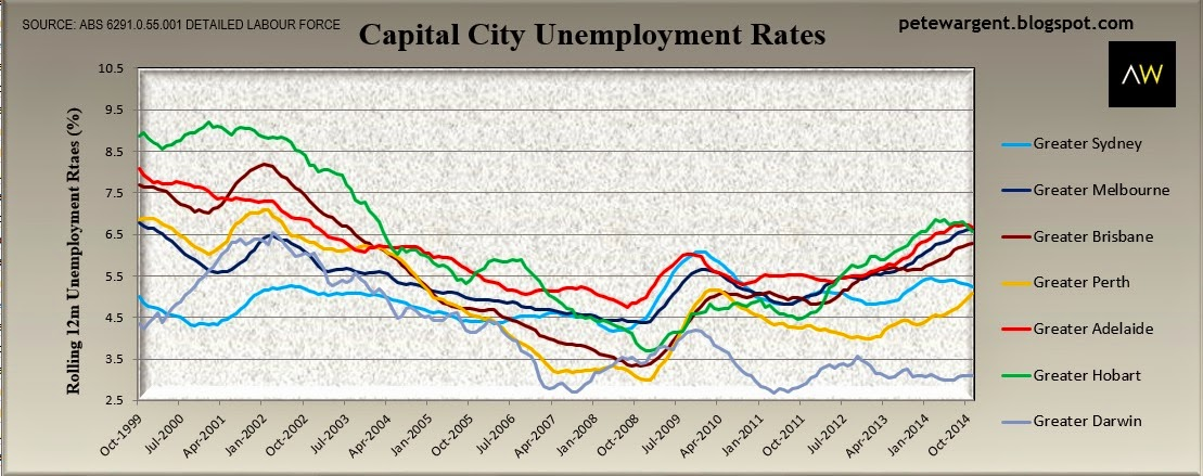 Capital city unemployment rates