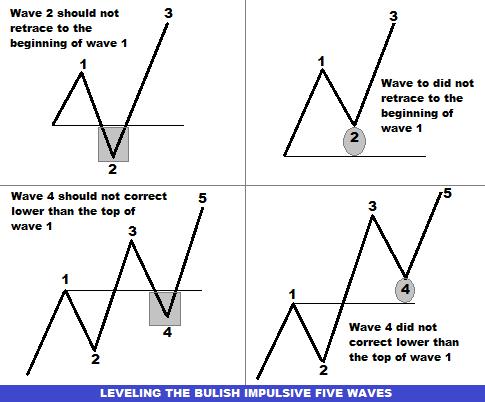 Elliott wave trading principles and trading strategies