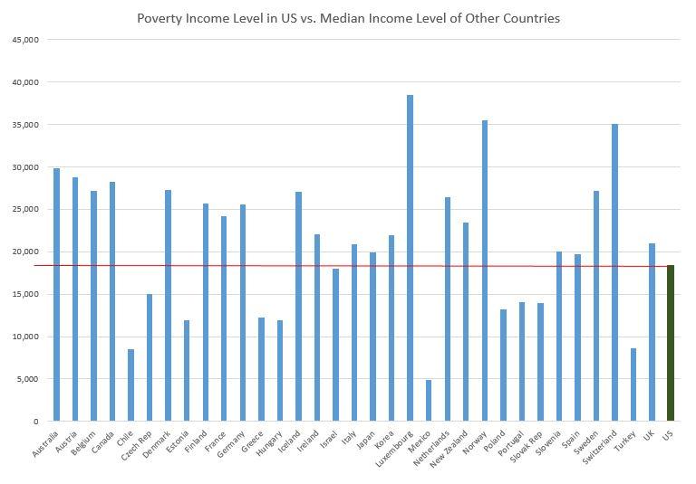 The Poor in the ...U.s. Census Bureau