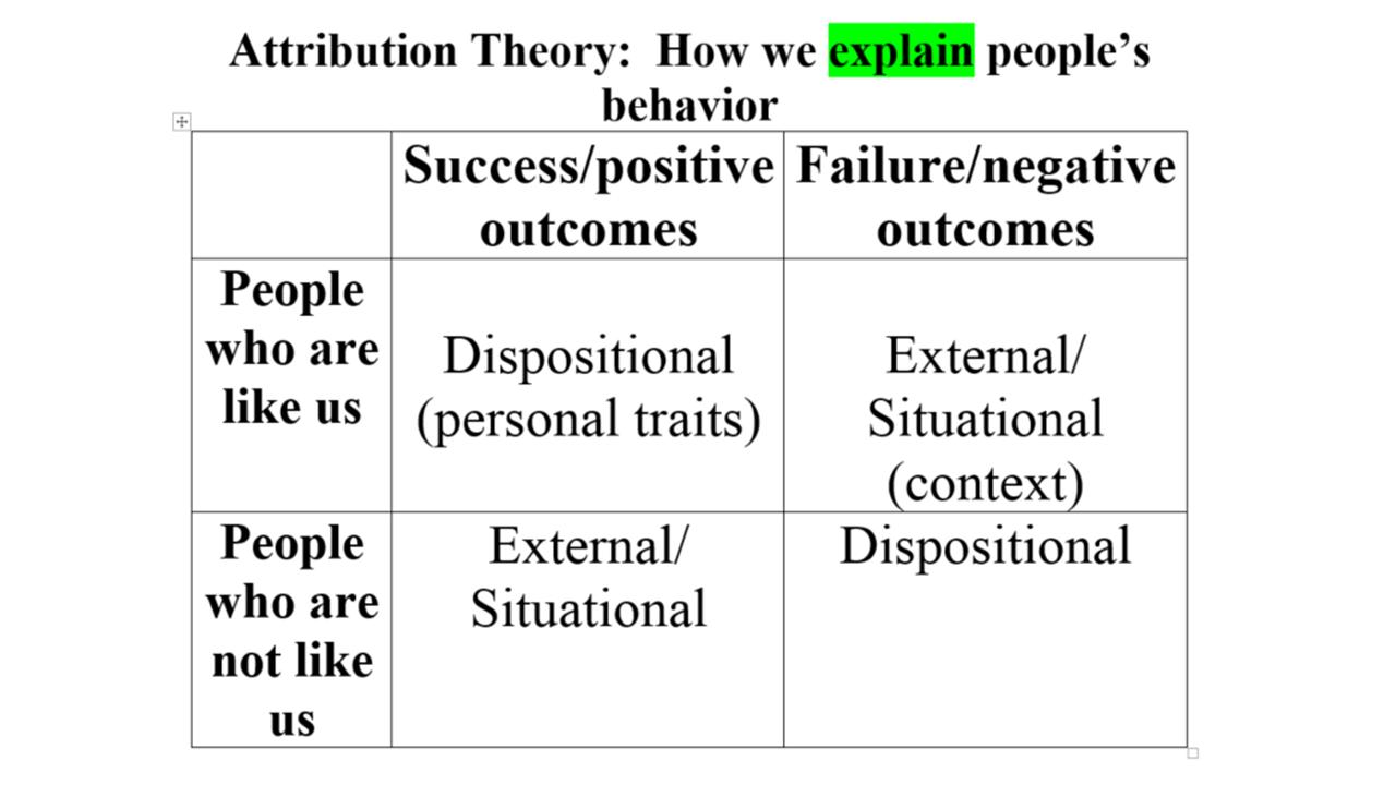 Teaching High School Psychology Attribution Of Responsibility