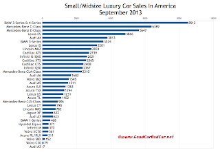 USA luxury car sales chart September 2013