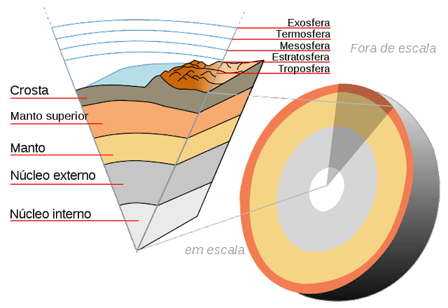 Crosta, manto e núcleo da Terra