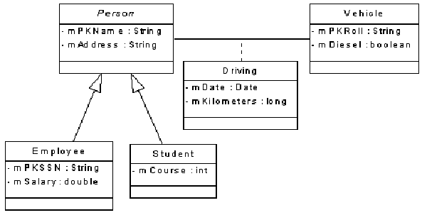 Es es ka pewarisan dalam class diagram dikonversi ke skema tabel gambar gambar berikut ini adalah cara cara membentuk struktur tabel yang berasal dari diagram kelas yang memiliki sifat pewarisan ccuart Image collections