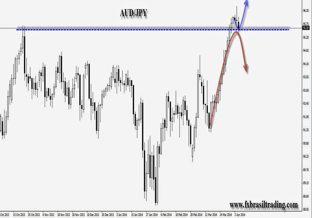 aud/jpy price action