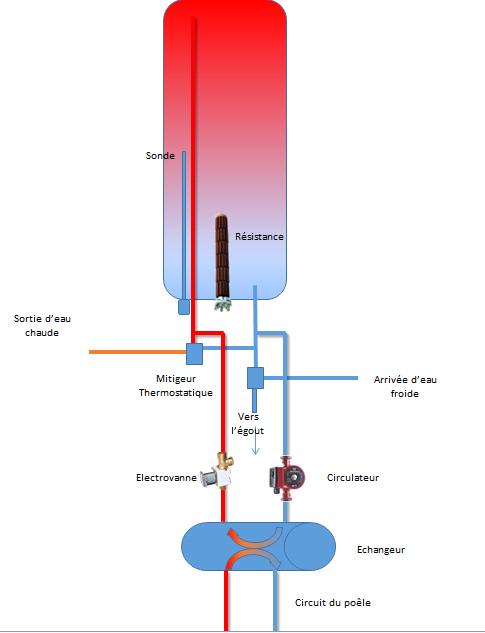 La famille cr ative un po le bouilleur pour le chauffage et l 39 eau chaude - Comment vider un chauffe eau electrique ...