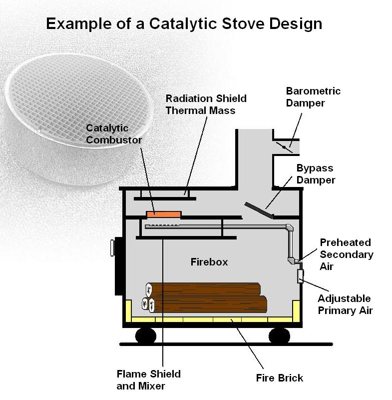 Woodstove catalytic combustors catalytic stove design for Wood stove plans