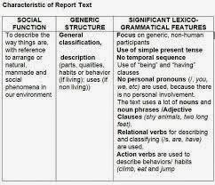 Koleksi Contoh Text Report dan Terjemahannya