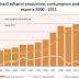Peak etanol passerat i Brasilien?