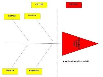 Fishbone diagram atau diagram ishikawa chalk board langkah keempat pada tahap ini manajer produksi mencari penyebab penyebab sekunder yang mungkin mempengaruhi penyebab utama misalnya ccuart Image collections