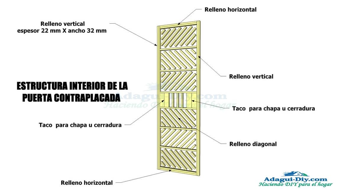 Como hacer una puerta de ba o u habitaci n contraplacada for Como se hace una puerta de tambor