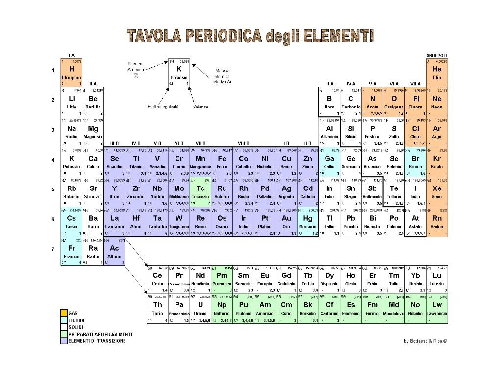 I fantastici 24 tavola periodica degli elementi con - Tavola periodica con numeri ossidazione ...
