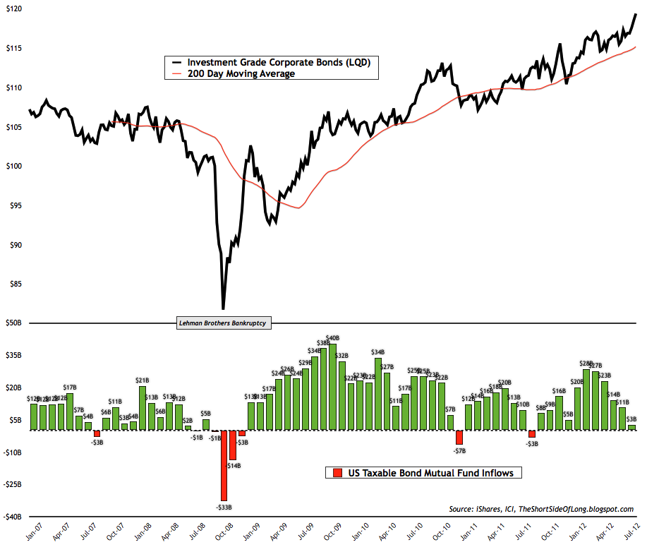 Corporate+Bond+Fund+Flows.png