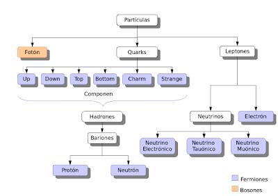 esquema part�culas atómicas