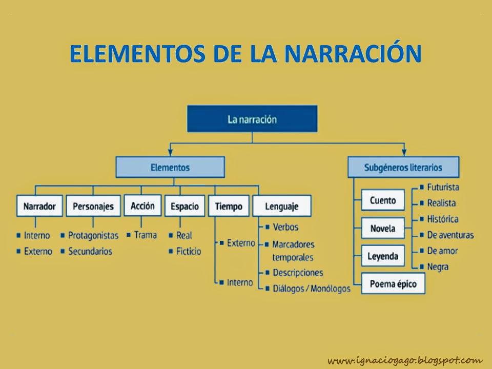 Materiales De Lengua Y Literatura El G Nero Narrativo