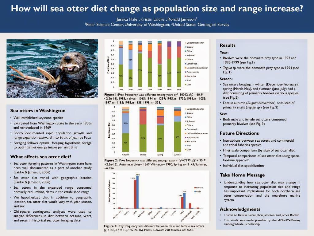 Font size scientific poster
