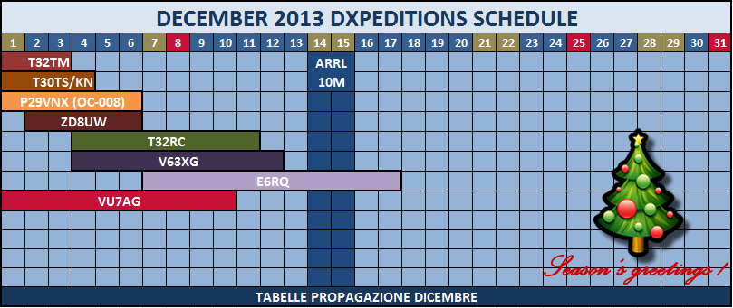 December 2013 Dxpedition Schedule