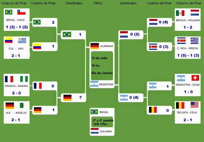 Resultados de los partidos del Mundial 2014