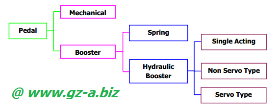 Control System Pada Clutch (Kopling)