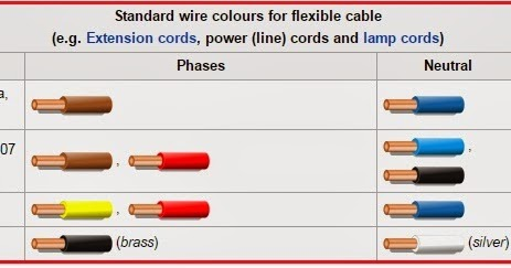 Electrical Engineering World Standard wire colours for Flexible
