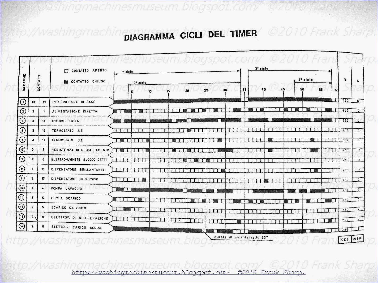 washer rama museum   electa  zanussi  superautomatica duotermic d0172 schematic diagram